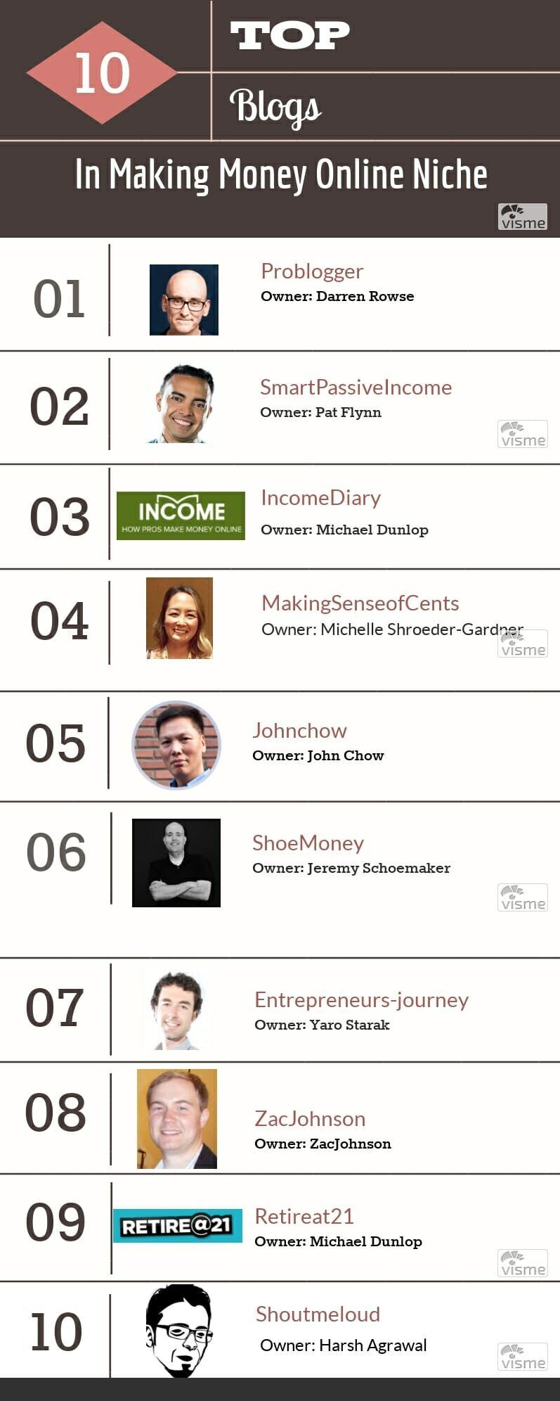 Top 10 blogs in making money online niche Infographic