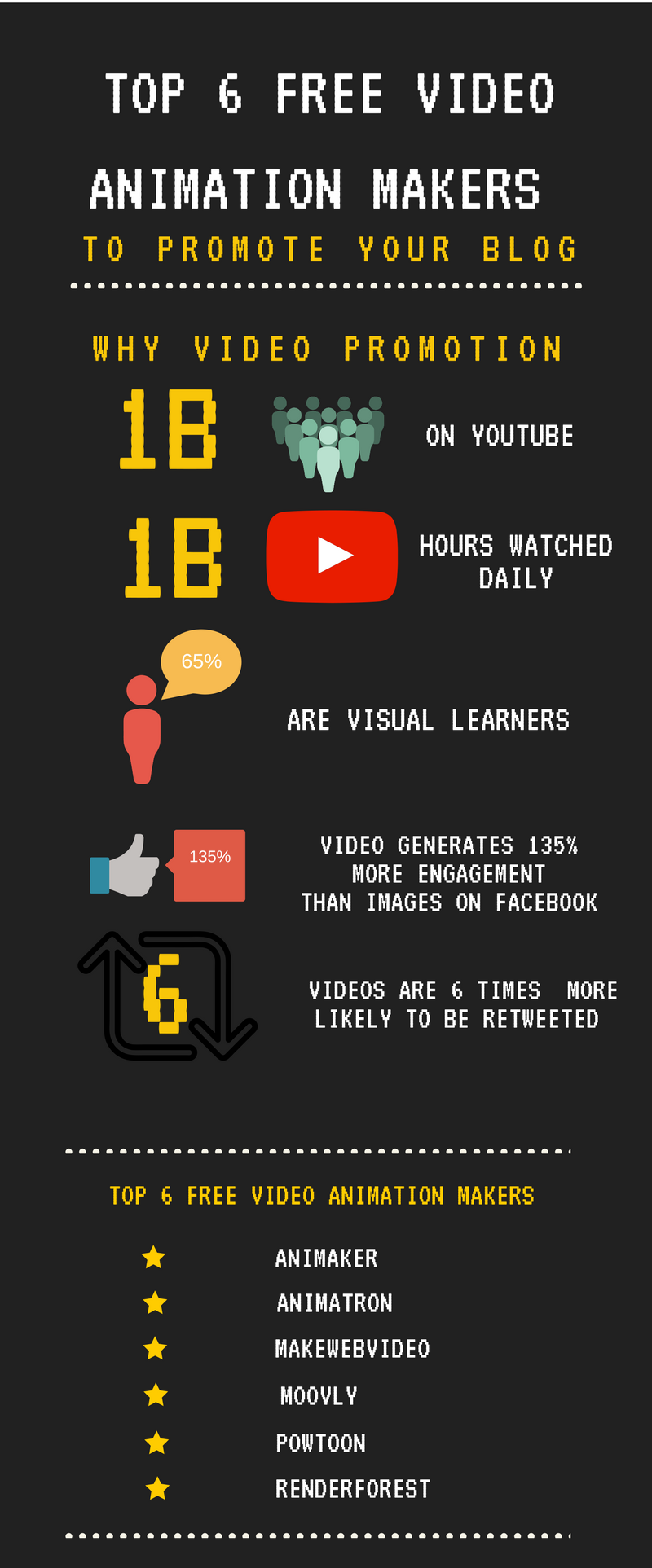Top 6 Free Video Animation Makers Infographic