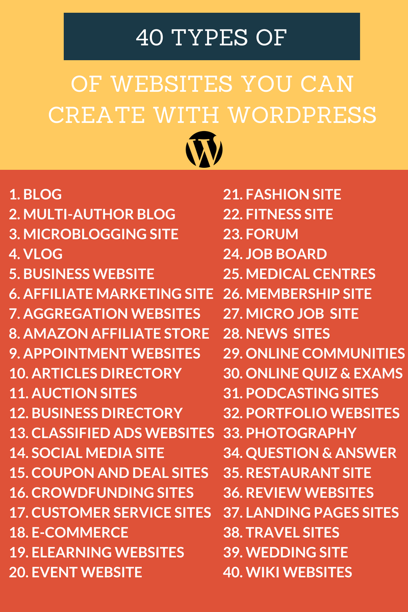 40 Popular Types of Websites Infographic