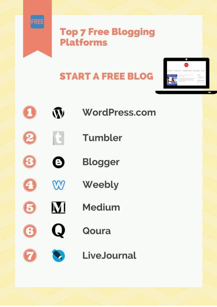 Top 7 Free Blogging Platforms - Infographics